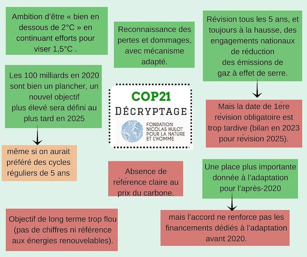 La COP 21 en quelques points ...